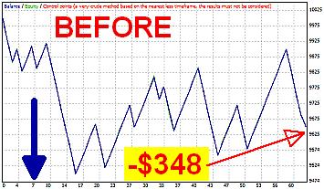 EURUSD -$348 Before, April 14 - June 1, 2015