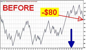 EURUSD Before -$80