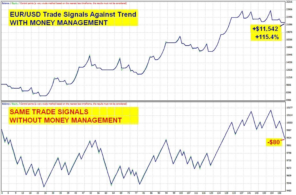 Money management for trading system