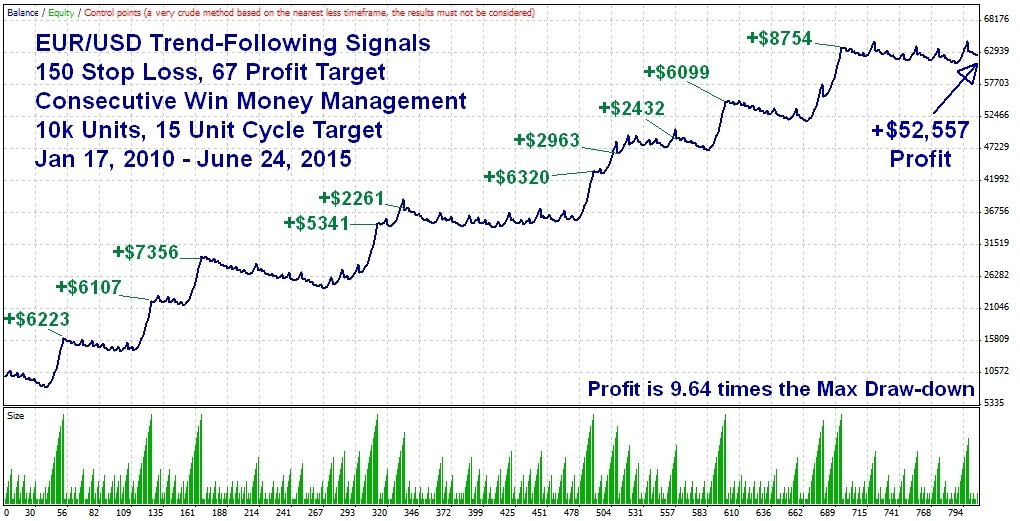 Ea money management forex