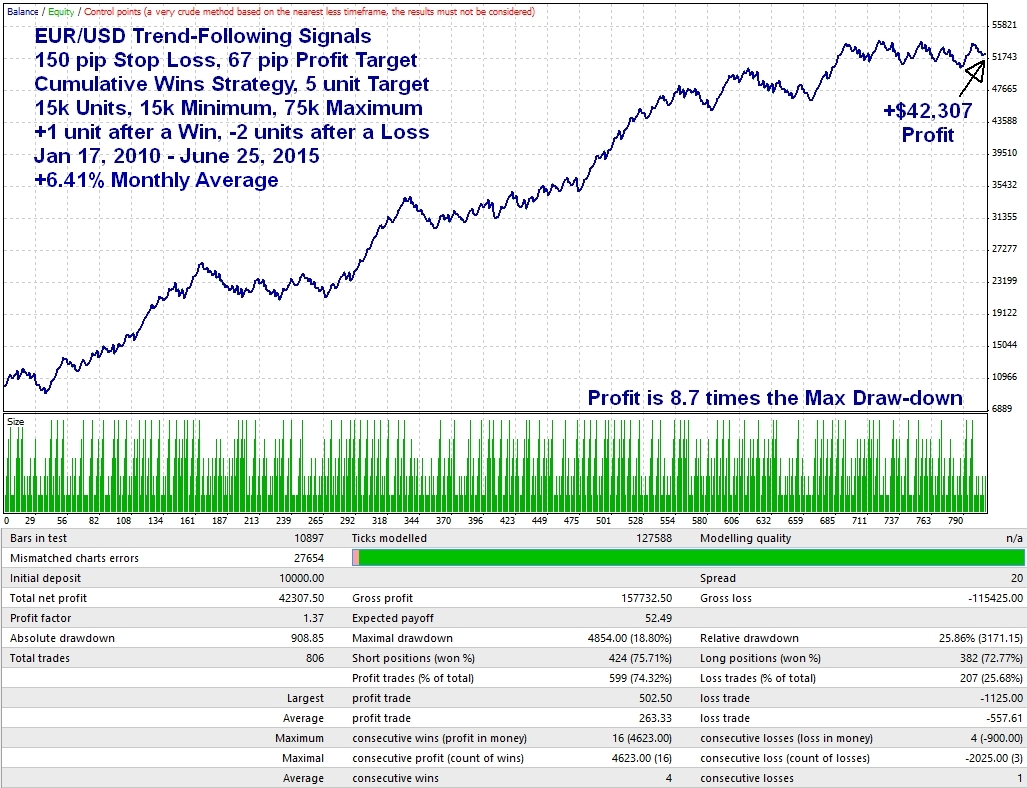 Trend follower forex