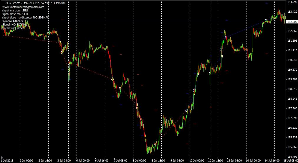 GBPJPY 15-Min TF Signals