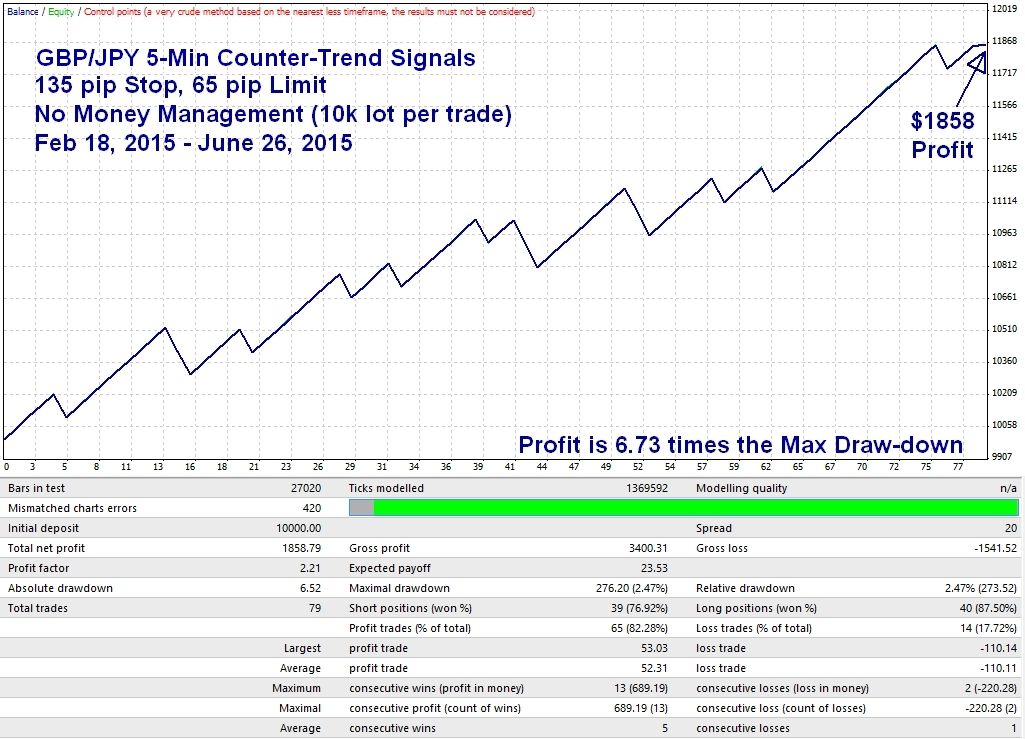 5 min trading signals