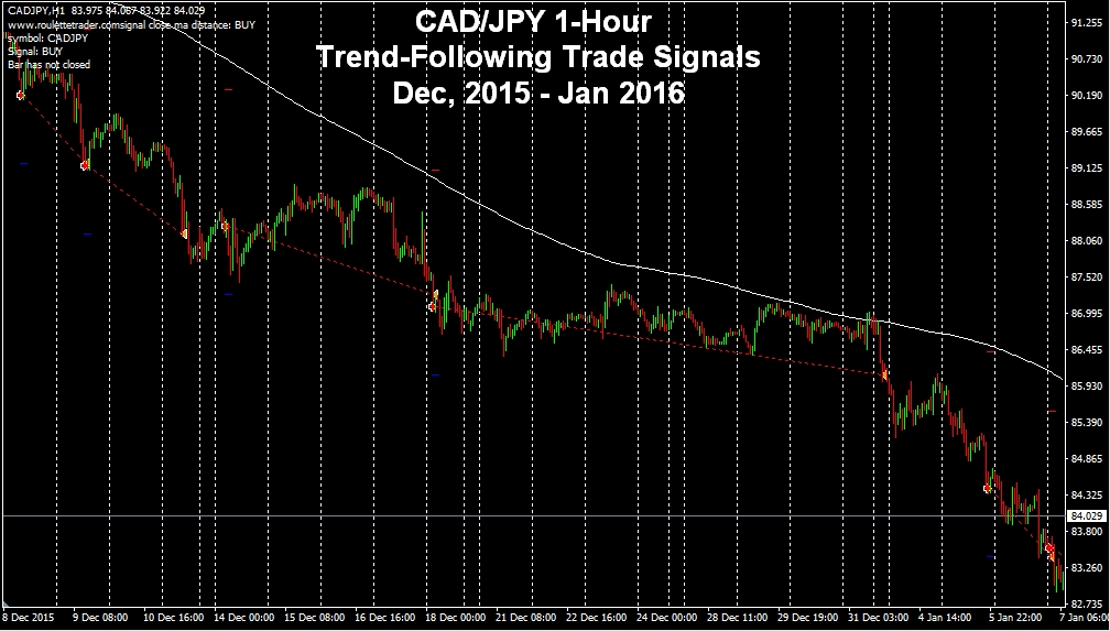 Trend following trading signals