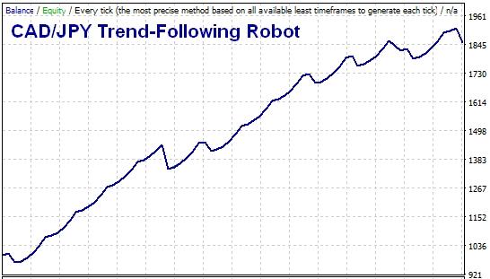 Trend following forex robot