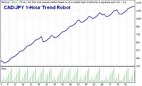 CAD/JPY 1-Hour Trend-Following Robot, MT4 Expert Advisor