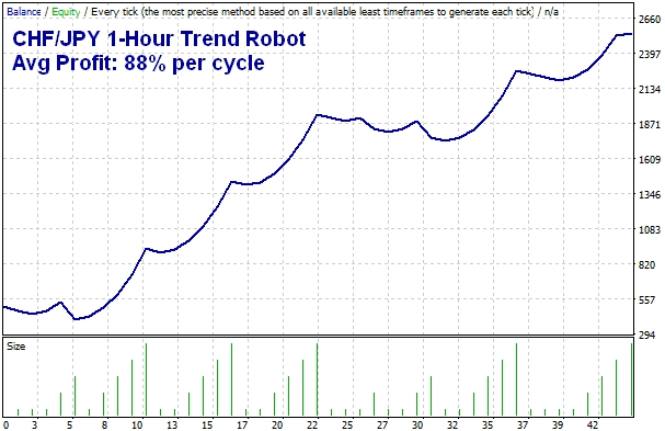 CHFJPY 1-Hour Trend Trading Robot