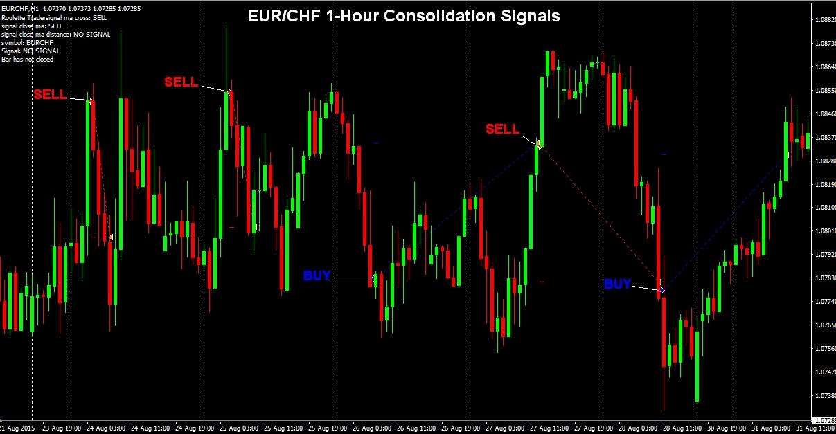 eurchf-1hour-signals
