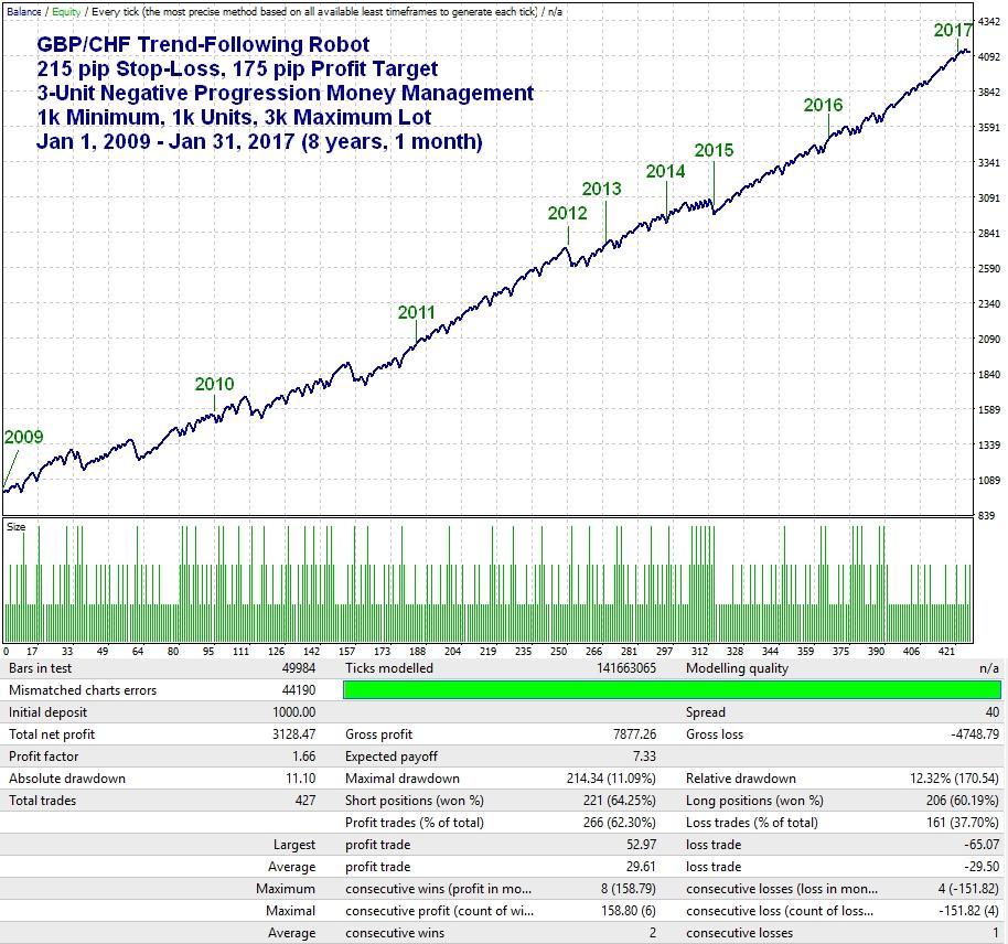 GBPCHF 1-Hr 8 years thru 1-31-2017
