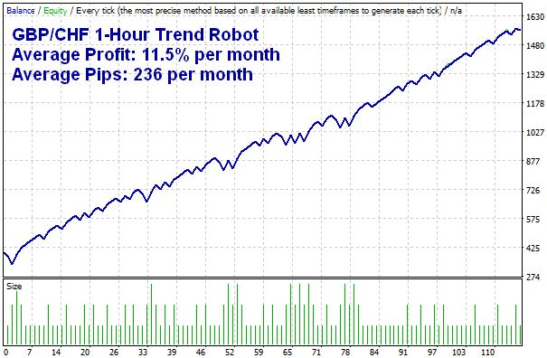 GBPCHF MT4 Expert Advisor Trading Robot