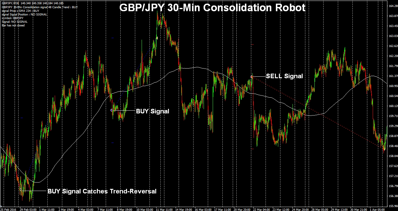 GBPJPY 30min Consolidation Signals