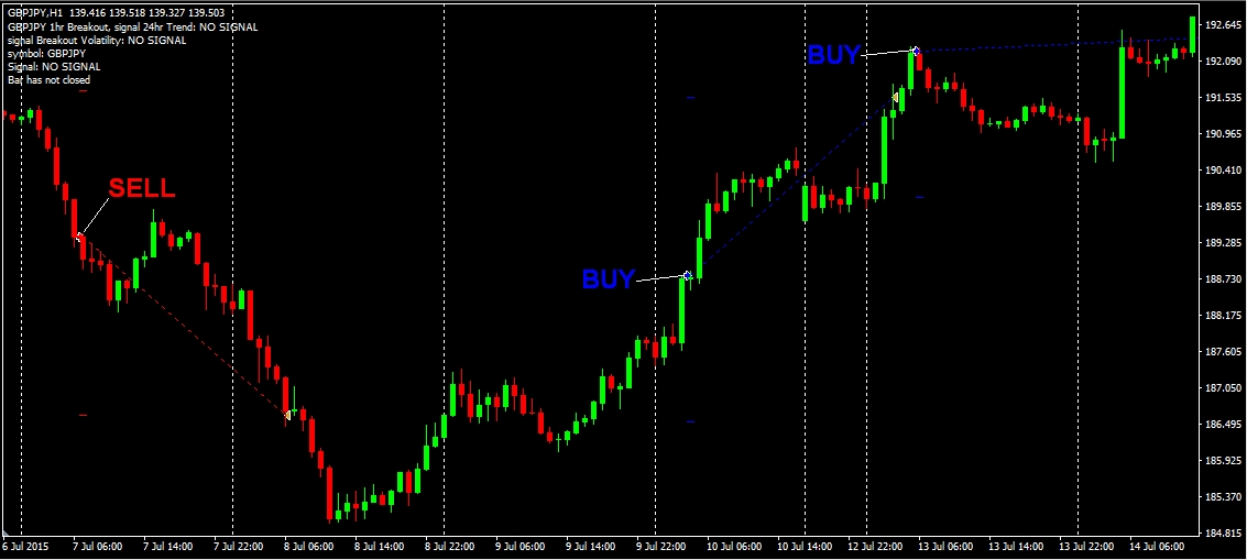 GBPJPY Breakout Signals