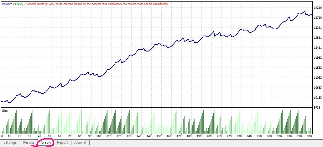 MT4 Backtest Equity Curve Graph