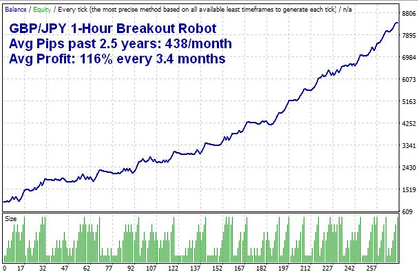 GBPJPY MT4 Breakout Robot