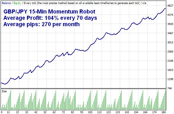 GBPJPY Momentum MT4 Forex Trading Robot Expert Advisor