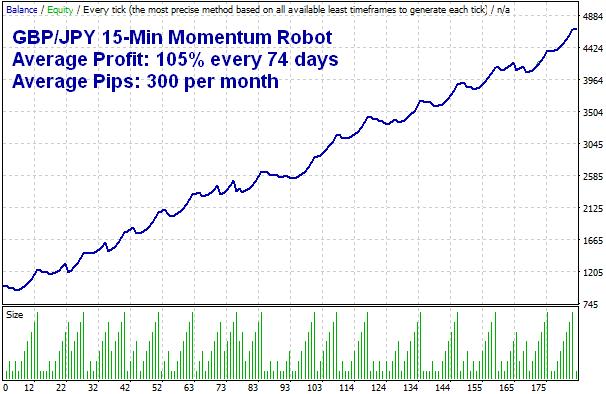 GBPJPY MT4 Momentum Robot