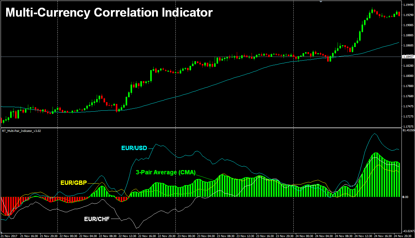 Multi-Currency Pair Correlation Indicator for Metatrader4 MT4