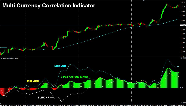 Correlation Indicator