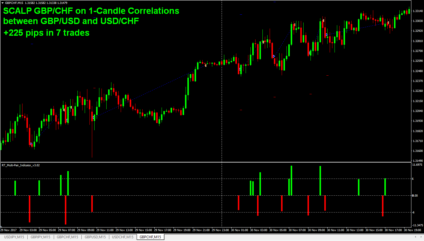 Forex correlation scalping