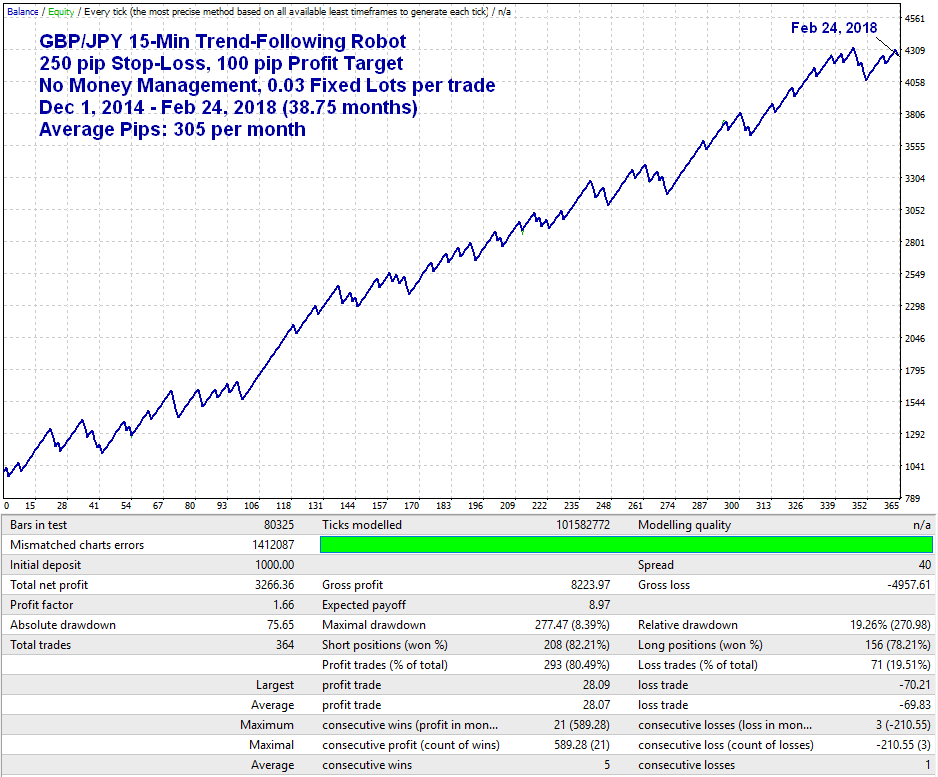 Fixed ratio money management forex