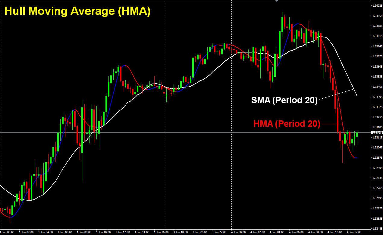 Hull Moving Average