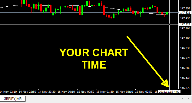 Chart Time