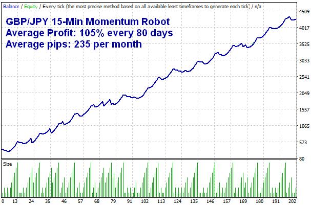 GBPJPY 15-Min Momentum Robot