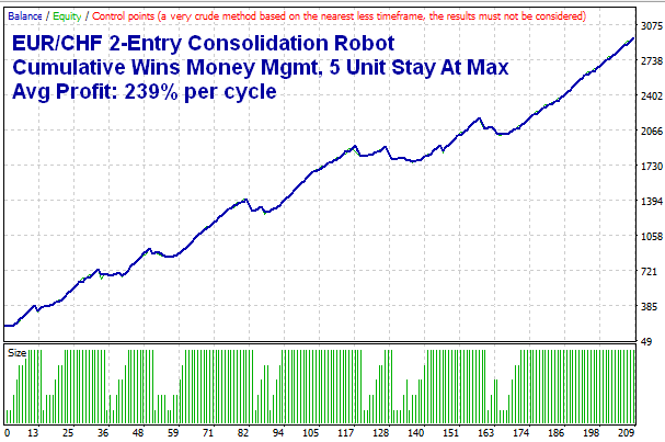 EUR/CHF 2-Entry Consolidation MT4 Robot