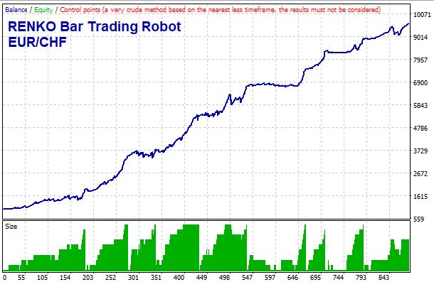 MT4 RENKO Trading Robot