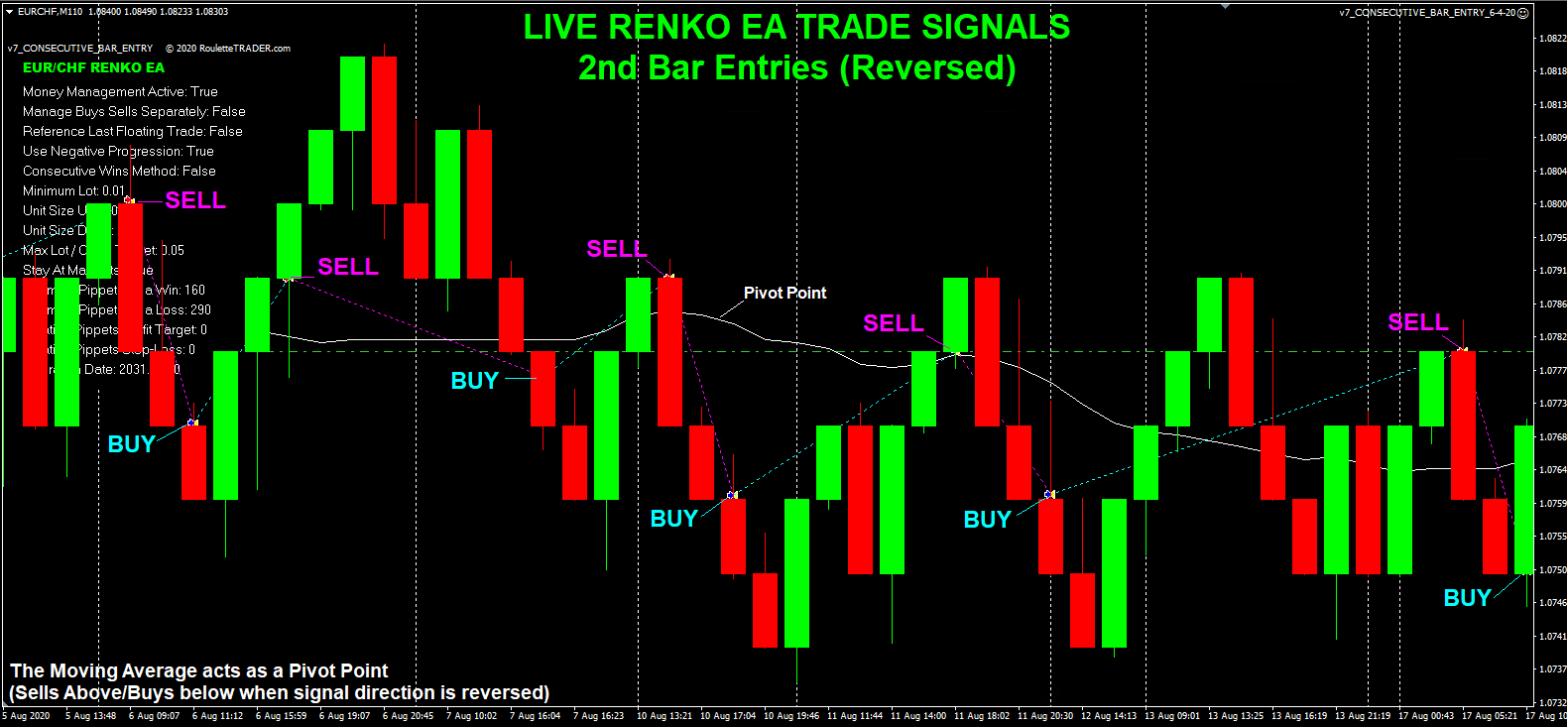 RENKO Trade Signals