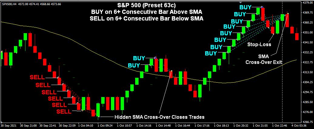 S&P500 Signals